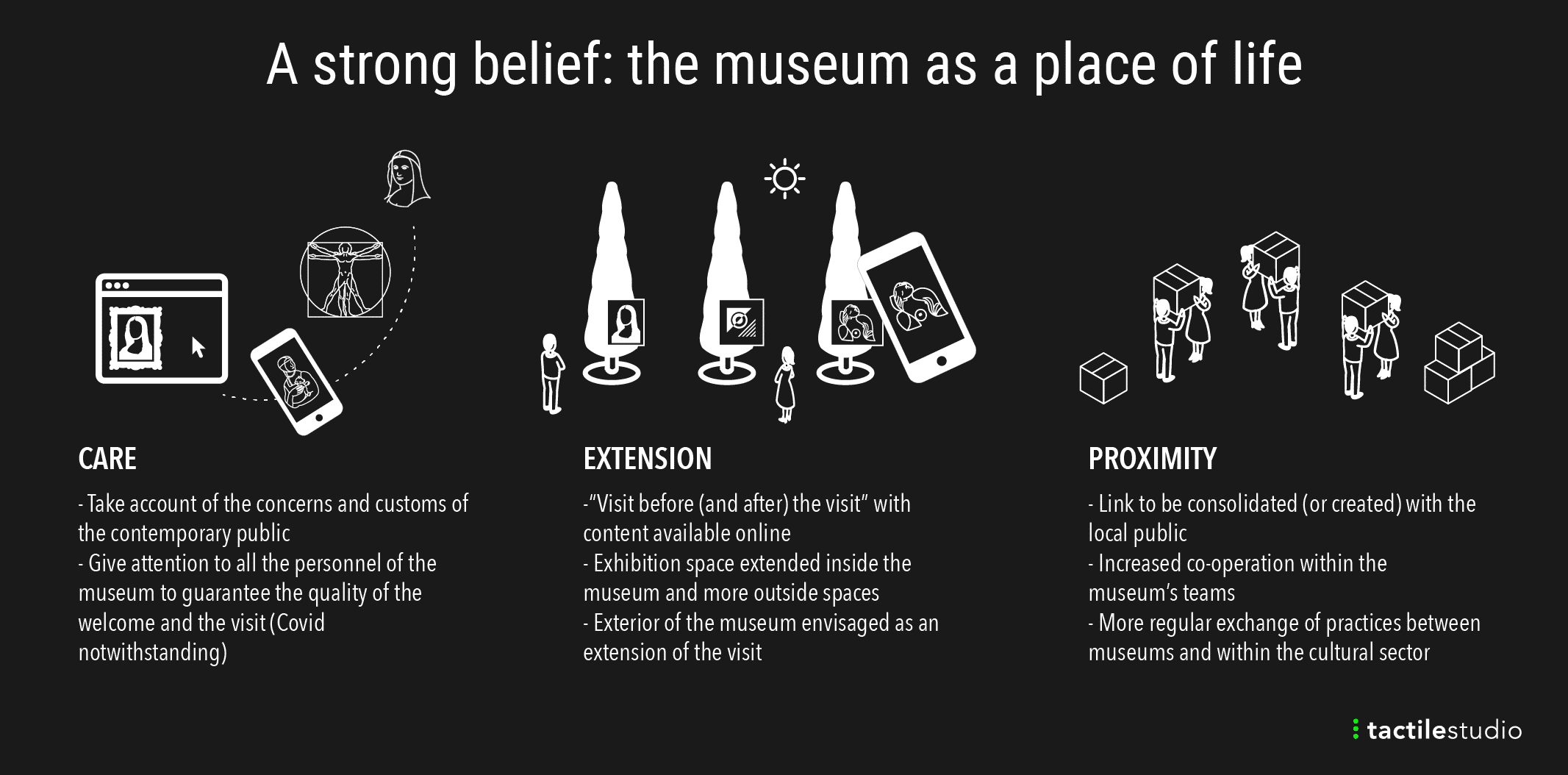 Museum nach Covid-19