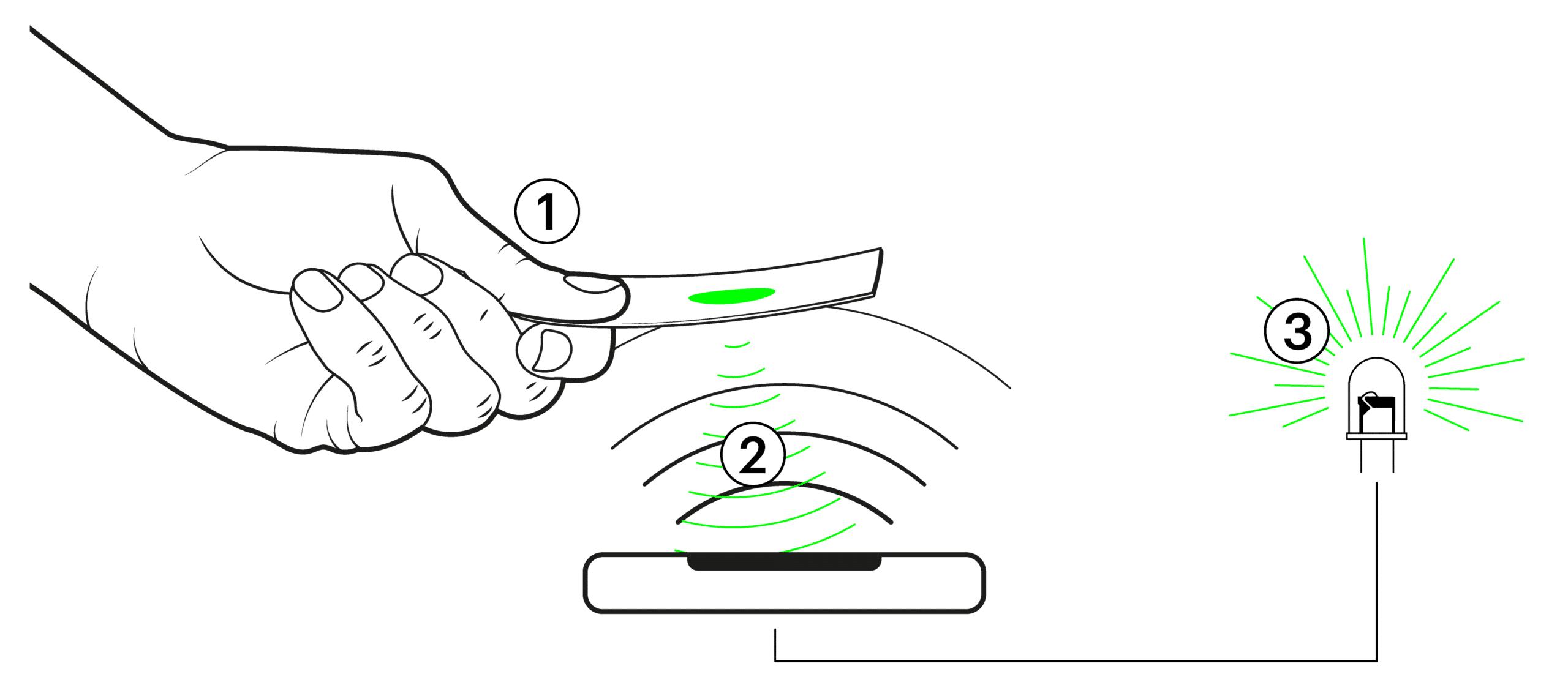 RFID Plan de travail