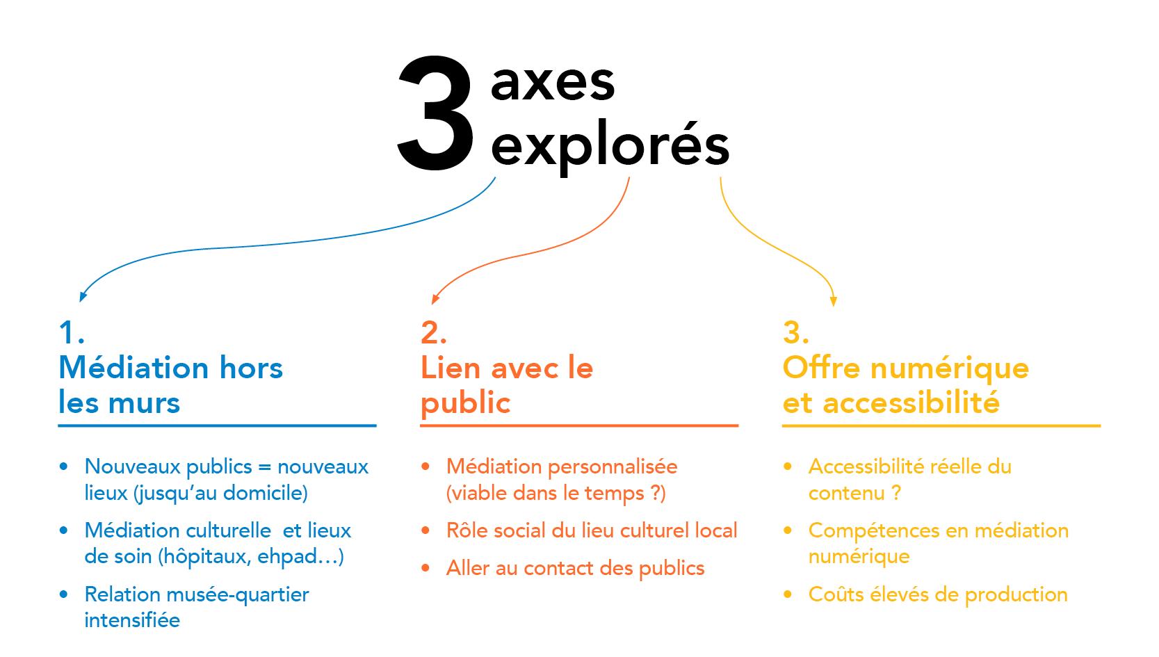 Les 3 axes explorés lors des webinaires