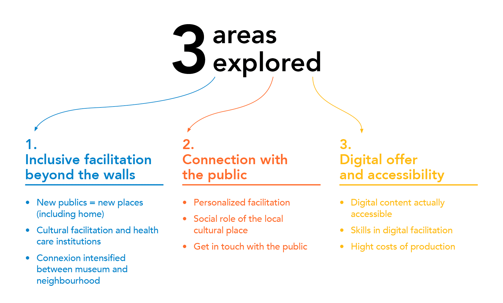 The 3 areas explored during the webinars