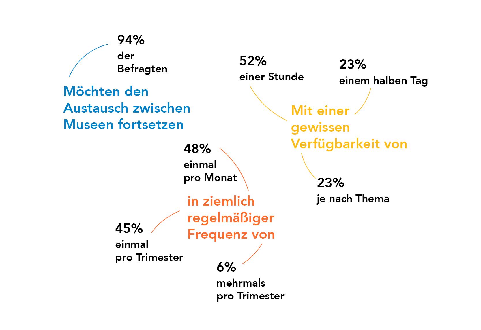 Visuelle Darstellung des Teilnehmer-Feedbacks aus dem letzten Webina